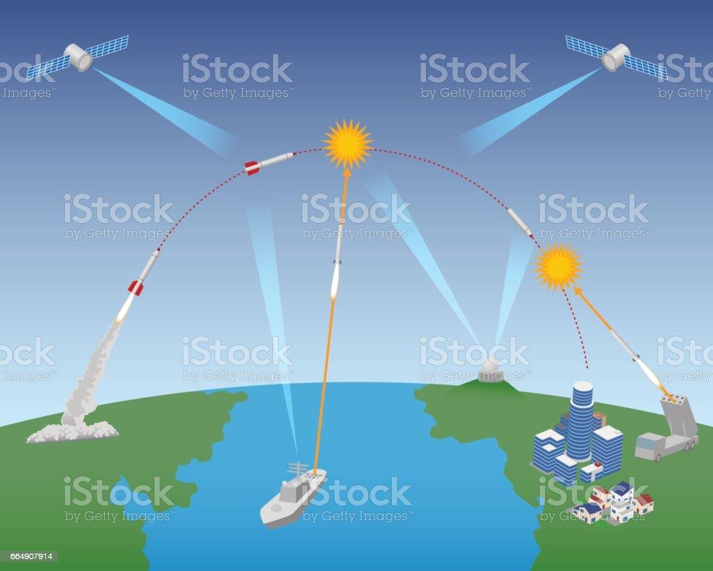 Ballistic Missile Defense (BMD) schematic diagram, vector illustration vector art illustration