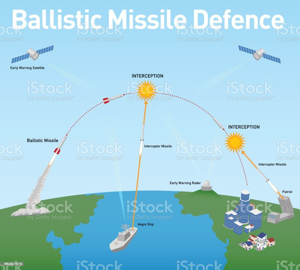 """ballistic missile defense essay It spent a surprising amount of time discussing potential canadian involvement in us ballistic missile defence programs just as surprising is the wider emerging narrative that canadian participation is now """"common sense."""