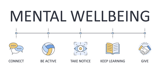 Banner 5 steps to mental wellbeing. Vector infographics icons editable stroke. Connect Be physically active Learn new skills Give to others Take notice