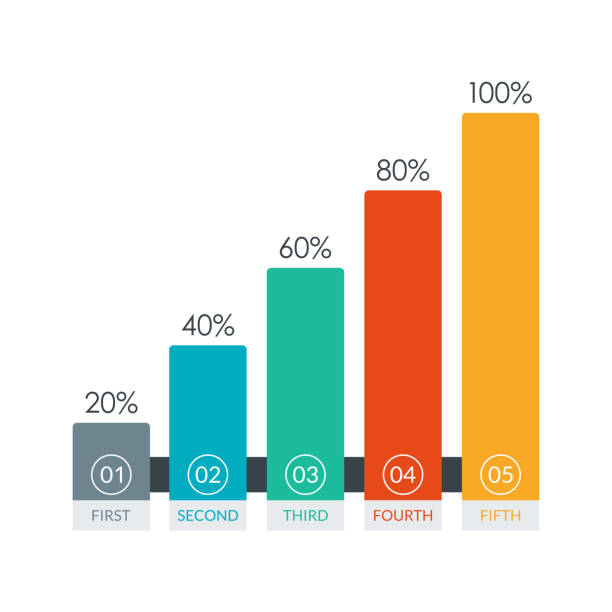 Bar chart graph for business design. Growth infographic template with 5 columns. Vector illustration. Bar chart graph for business design. Growth infographic template with 5 columns. Vector illustration. bar graph stock illustrations