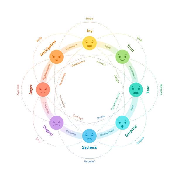 grundlegendes emotionssystemkonzept. kreis-infografik-diagramm. vektor flache illustration. freude, vertrauen, angst, überraschung, traurigkeit, ekel, wut und vorfreude emoji mit verbindungen. designelement. - trust stock-grafiken, -clipart, -cartoons und -symbole