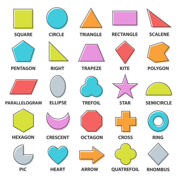 Basic shapes set Basic shapes set. Geometric objects collection with names, mathematics study of shape, size, position of figures. Vector flat style cartoon illustration isolated on white background right angle stock illustrations