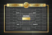 Basketball Bracket Background