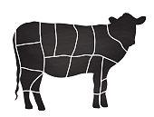 Beef Meat Cuts