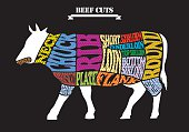 Beef chart-polka dot