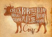 Poster beef cutting scheme lettering chuck, brisket, shank, rib, plate, flank, sirloin, shortloin, rump, round, shank in retro style drawing on craft paper background