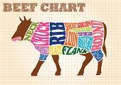 牛肉の部位・チャート