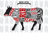 beef_chart-black and red