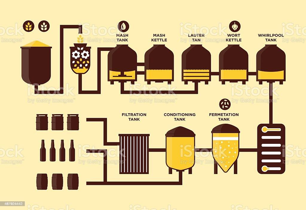 Fermentação de cerveja proccess Infográfico - ilustração de arte em vetor