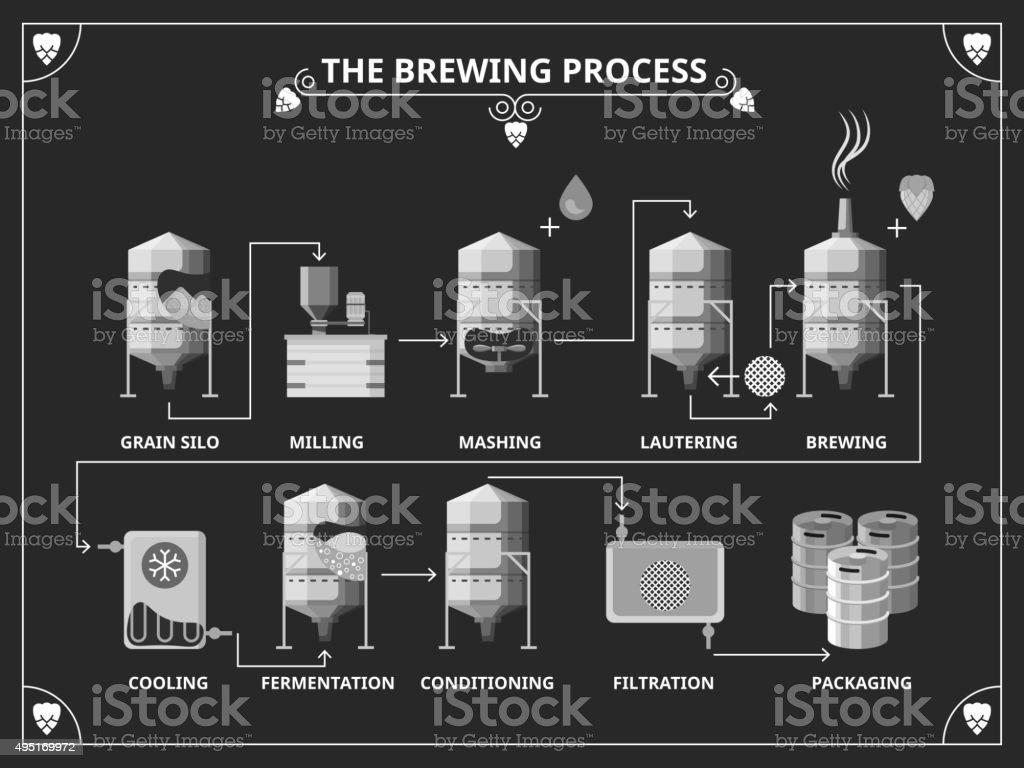 Processo de fabricação de cerveja. Vetor infográfico conjunto de produção de cerveja - ilustração de arte em vetor