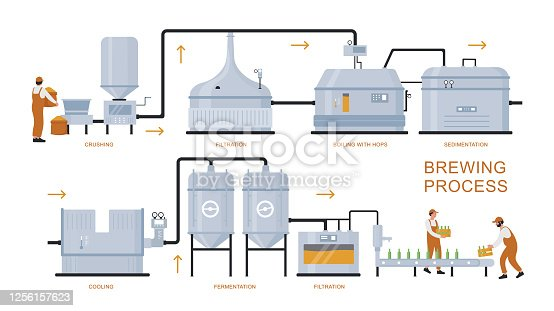 istock Beer brewing production process vector illustration, cartoon flat brewery plant equipment for manufacturing craft beer isolated on white 1256157623