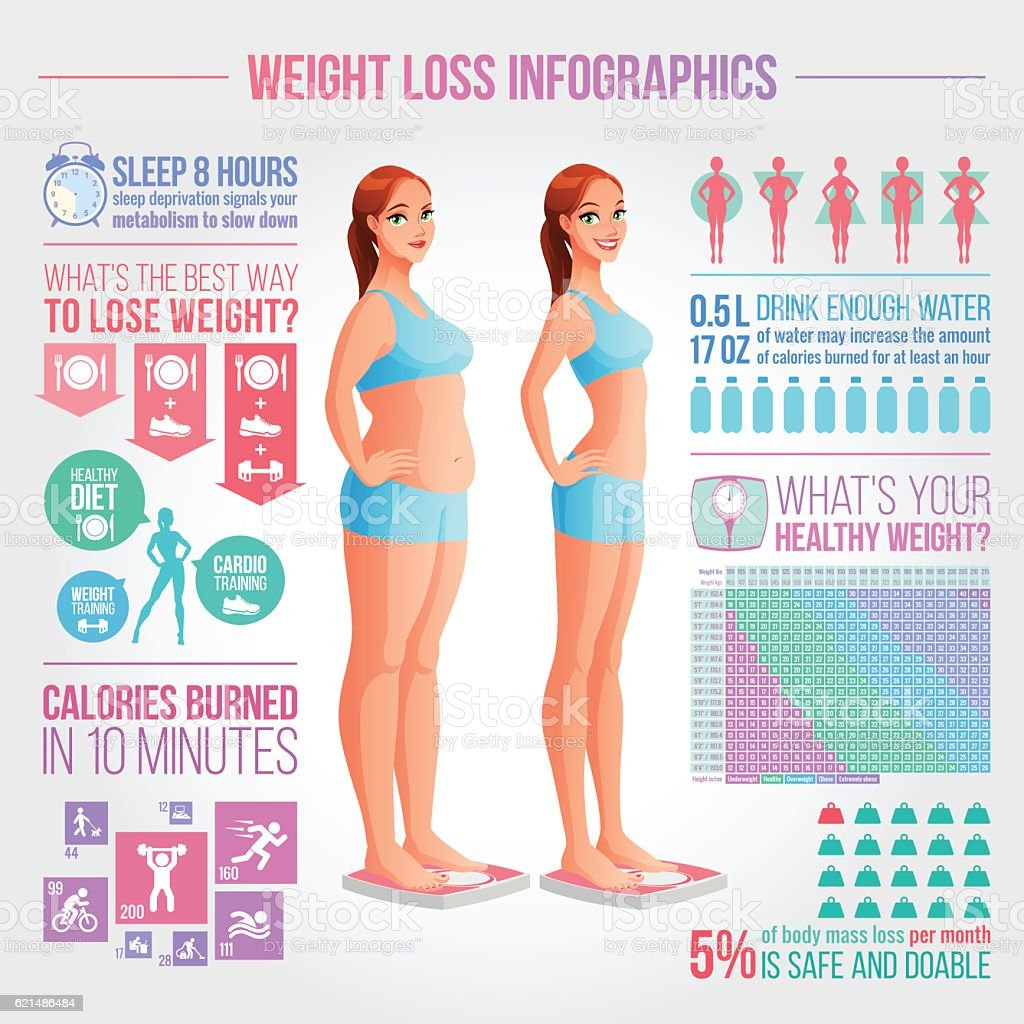 Before after weight loss illustration. Fitness and diet vector infographics. - ilustração de arte em vetor