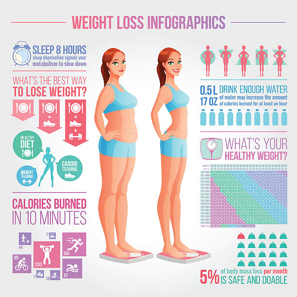 ilustraciones, imágenes clip art, dibujos animados e iconos de stock de before after weight loss illustration. fitness and diet vector infographics. - infografías de salud