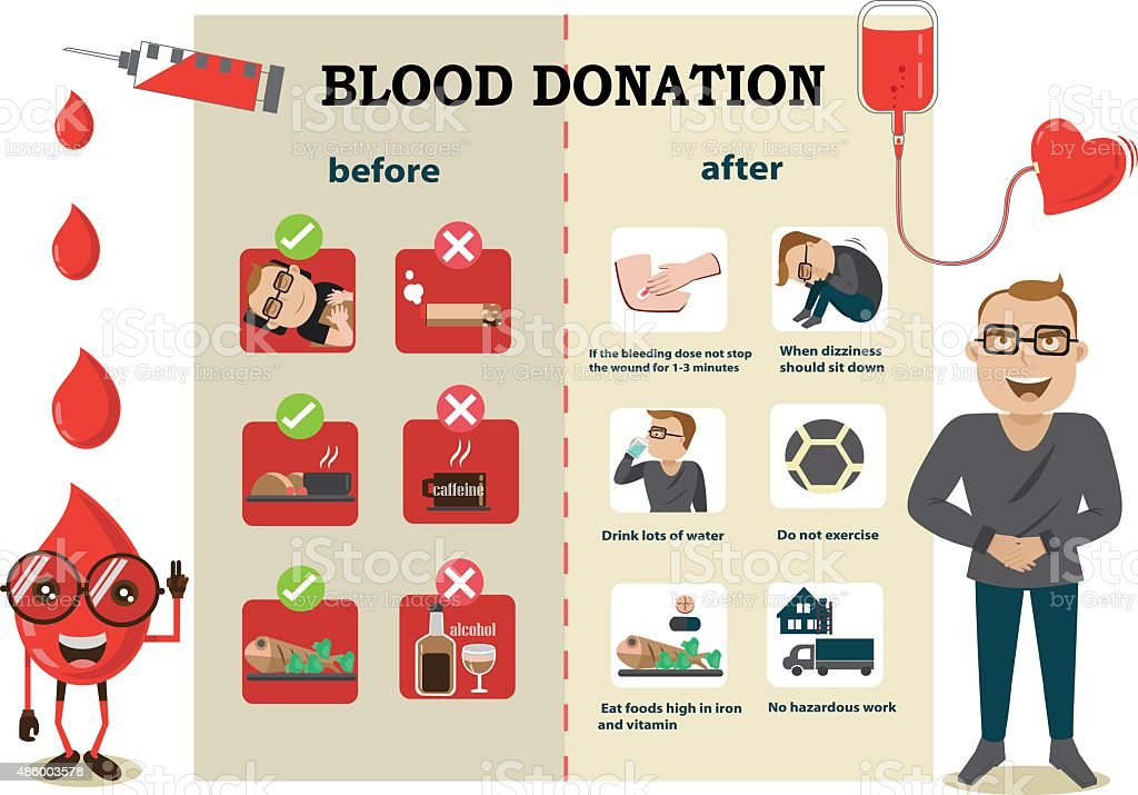 Before and after  the blood donation vector art illustration