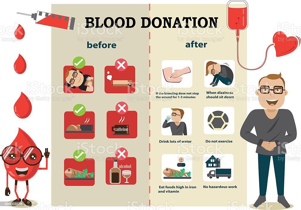 Antes y después de la donación de sangre - ilustración de arte vectorial