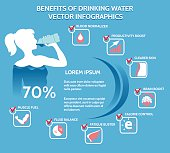 Benefits of drinking water infographics. Vector image on blue background