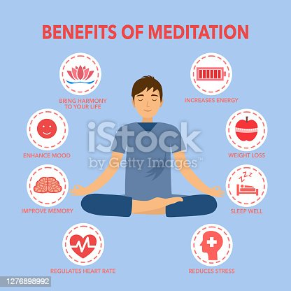 Benefits of meditation concept vector illustration. Relaxation of body, mind and emotion infographic in flat design.