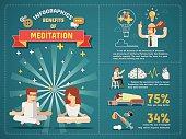 Benefits of Meditation Infographics.