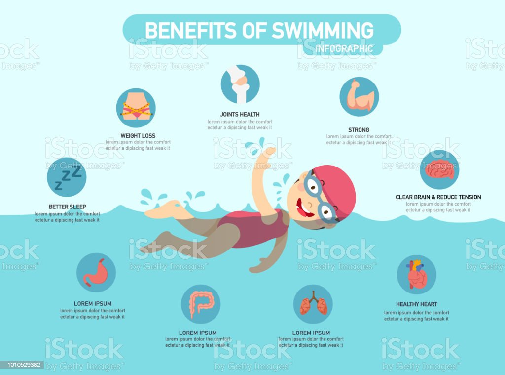 Benefits of swimming infographic vector art illustration