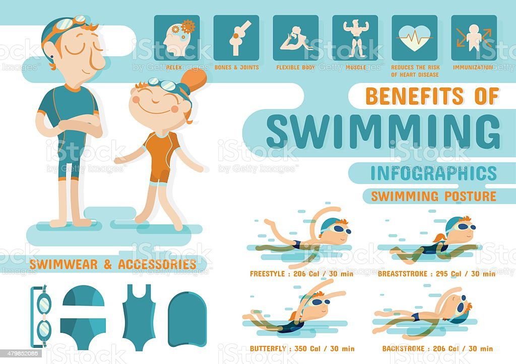 Benefits of Swimming infographics vector art illustration