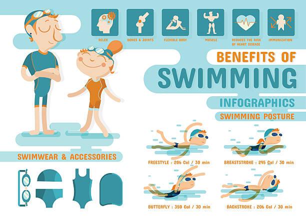 Benefits of Swimming infographics vector art illustration
