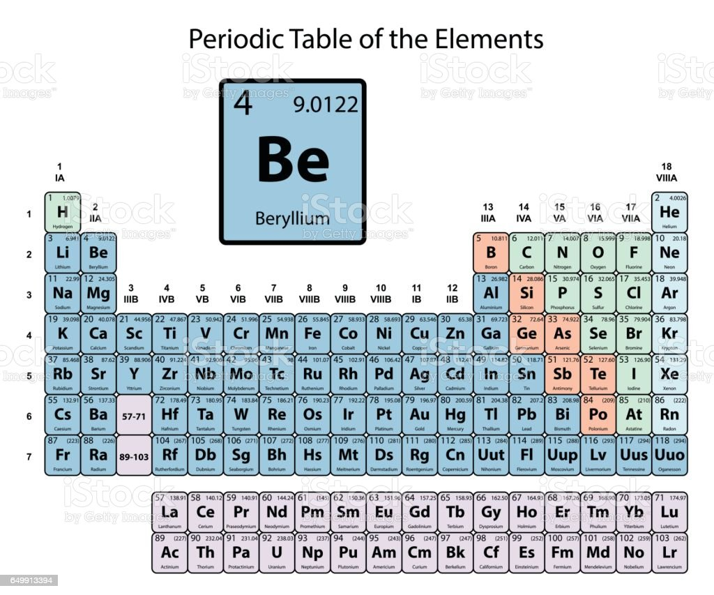 Beryllium big on periodic table of the elements with atomic number beryllium big on periodic table of the elements with atomic number symbol and weight with buycottarizona Image collections