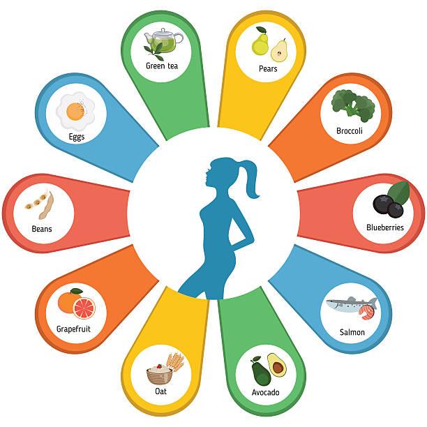 ilustrações de stock, clip art, desenhos animados e ícones de melhores alimentos para a perda de peso. - woman eating salmon