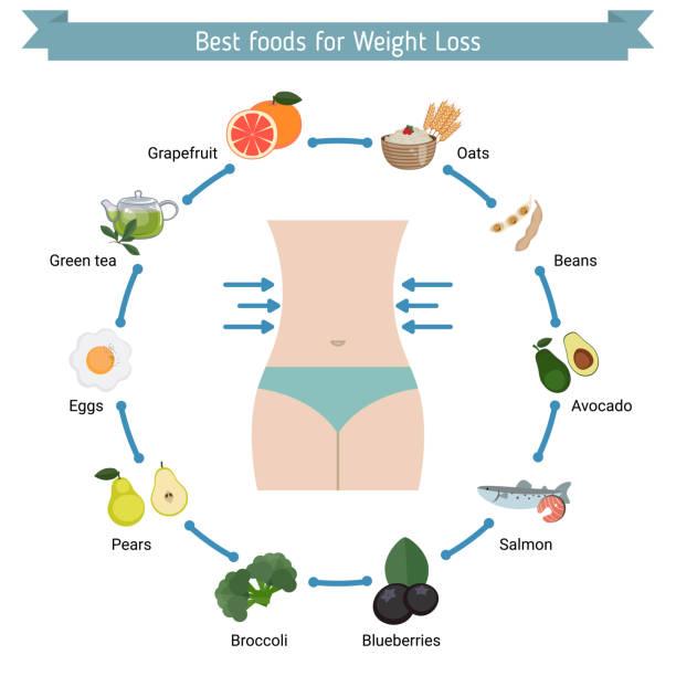ilustrações de stock, clip art, desenhos animados e ícones de best foods for weight loss. - woman eating salmon