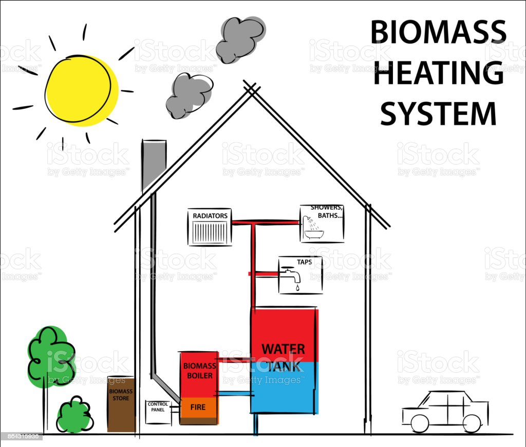 Biomass or woodfuelled heating systems how its work diagram drawing biomass or wood fuelled heating systems how its work diagram drawing concept royalty ccuart Choice Image