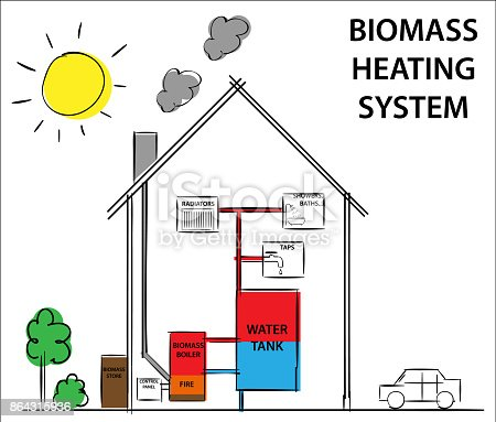 Biomass Or Woodfuelled Heating Systems How Its Work Diagram Drawing ...