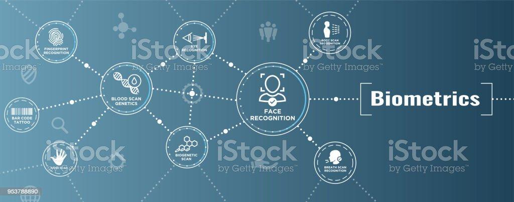 Ilustración De Banner De Web Exploración Biométrica Adn Huellas