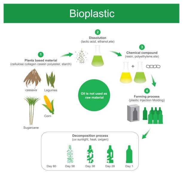 Bioplastic produced. vector art illustration