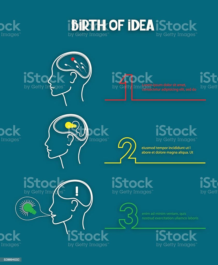 Birth of idea concept in three stages. vector art illustration