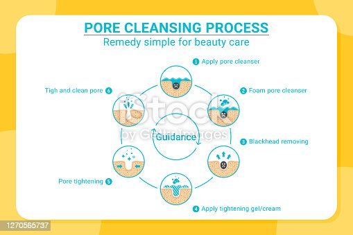 Blackheads removing and pore cleansing process. Pore cleansing process with flat color style. Acne or blackhead pore cleansing process with remedy simple for beauty care in isolated white background