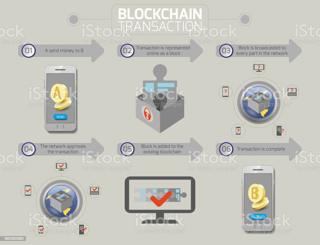 Blockchain And Cryptocurrency Transaction Scheme Stock Vector Art ...