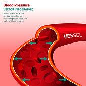 Blood Pressure Infographic