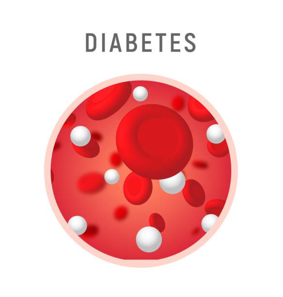 Blood sugar diabetes level concept icon symbol. Glucose insulin human desease Blood sugar diabetes level concept icon symbol. Glucose insulin human desease. hemoglobin stock illustrations