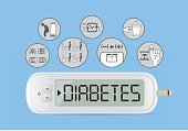 Blood test machine and icon about common diabetes symptoms.