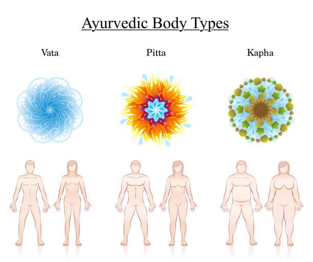 Body constitution types. Ayurvedic dosha symbols - vata, pitta, kapha with illustration of couples. Isolated vector illustration on white. vector art illustration