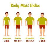 Body mass index men poster