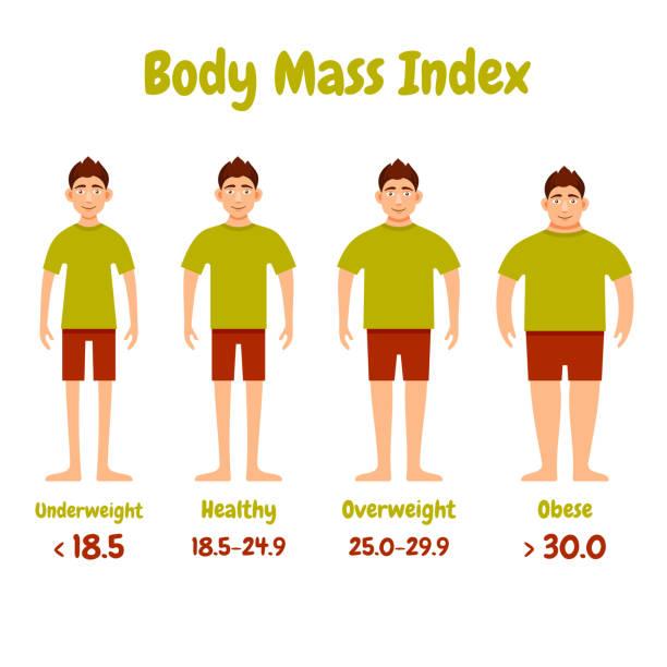 Body mass index Herren poster – Vektorgrafik