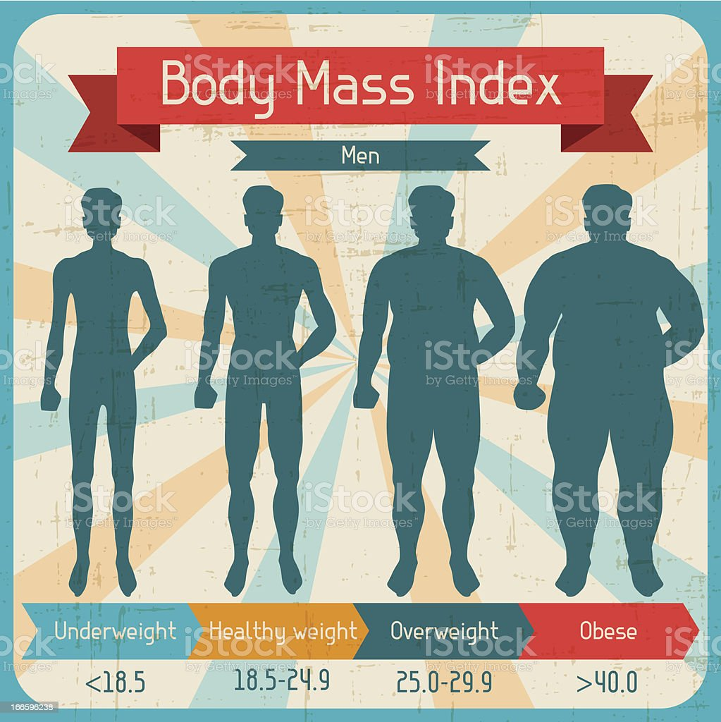 Body mass index retro poster. vector art illustration