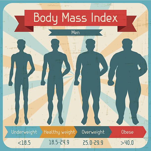Body mass index retro poster. – Vektorgrafik