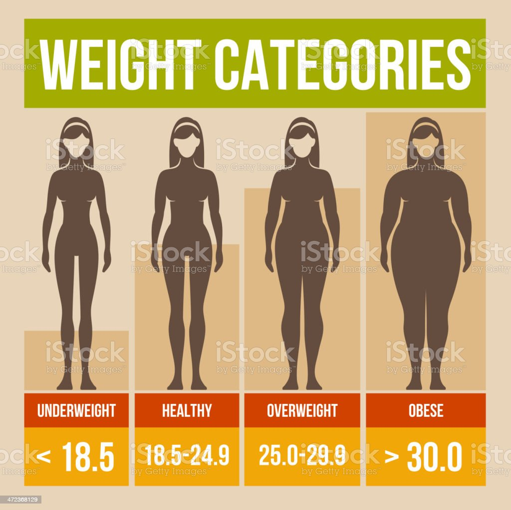 Body mass index retro poster. royalty-free body mass index retro poster stock vector art & more images of adult