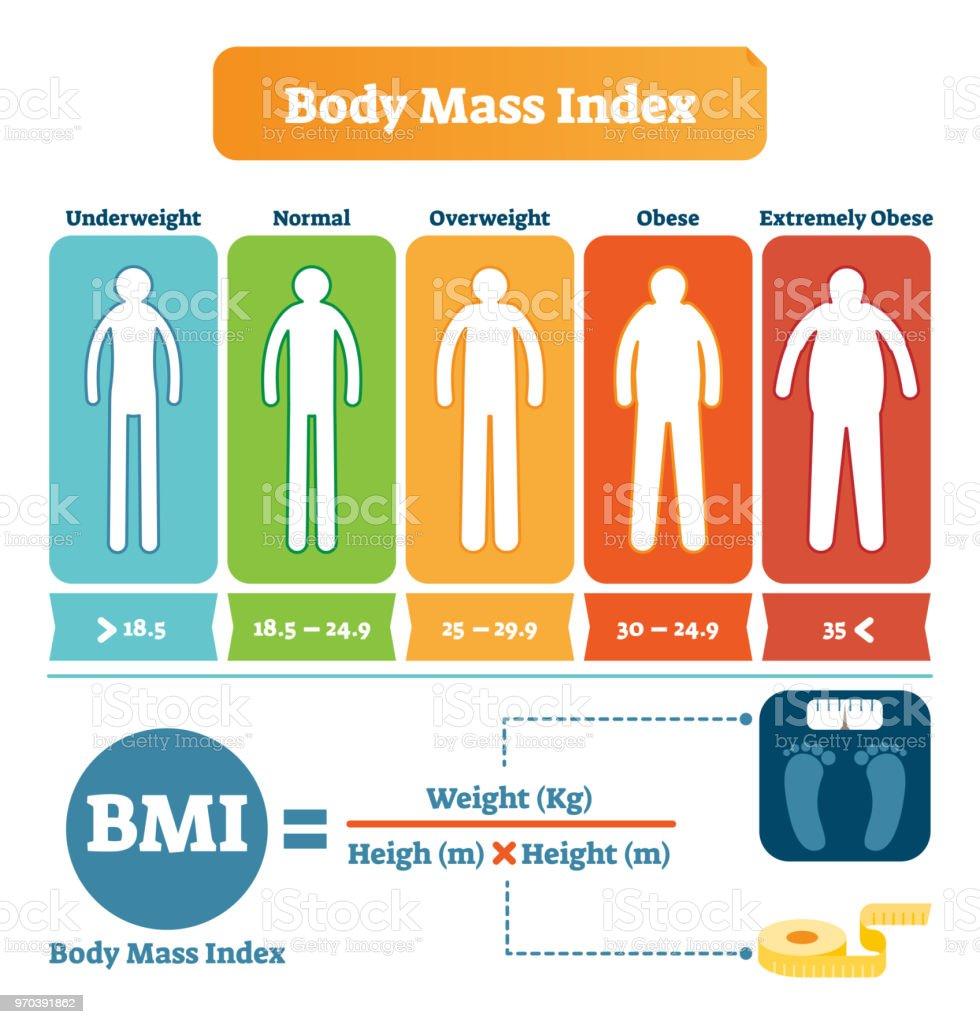 Bodymassindex Bmi Formel Beispiel Tabelle Gesundheit Und Fitness ...