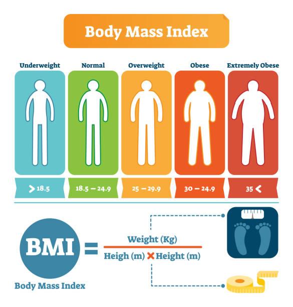 Body-mass-Index BMI Formel Beispiel Tabelle. Gesundheit und Fitness informative Poster. Menschliche Silhouette von Untergewicht, Übergewicht und Adipositas. – Vektorgrafik