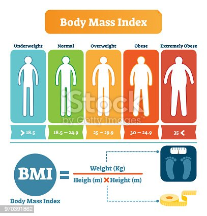 body mass index table with bmi formula example health care and fitness informative poster human. Black Bedroom Furniture Sets. Home Design Ideas