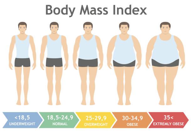 Body-mass-Index Vektor-Illustration von Untergewicht, stark übergewichtig in flachen Stil. Mann mit verschiedenen Adipositas Grad. – Vektorgrafik