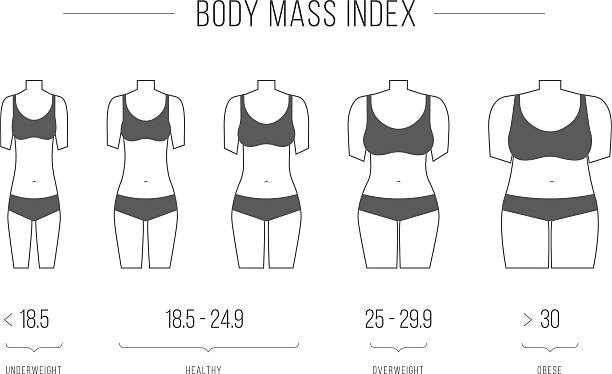 Body Mass Index vector illustration,female figure – Vektorgrafik
