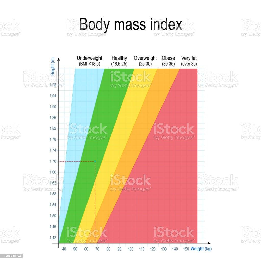 peso grafico bmi